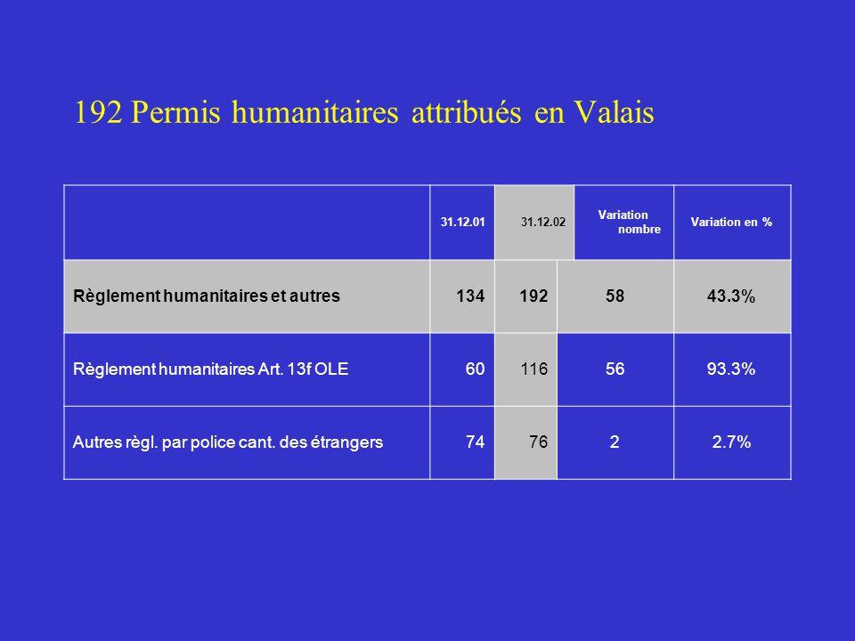 192 Permis humanitaires attribués en Valais 31.12.0131.12.02 Variation nombre Variation en % Règlement humanitaires et autres1341925843.3% Règlement humanitaires Art.