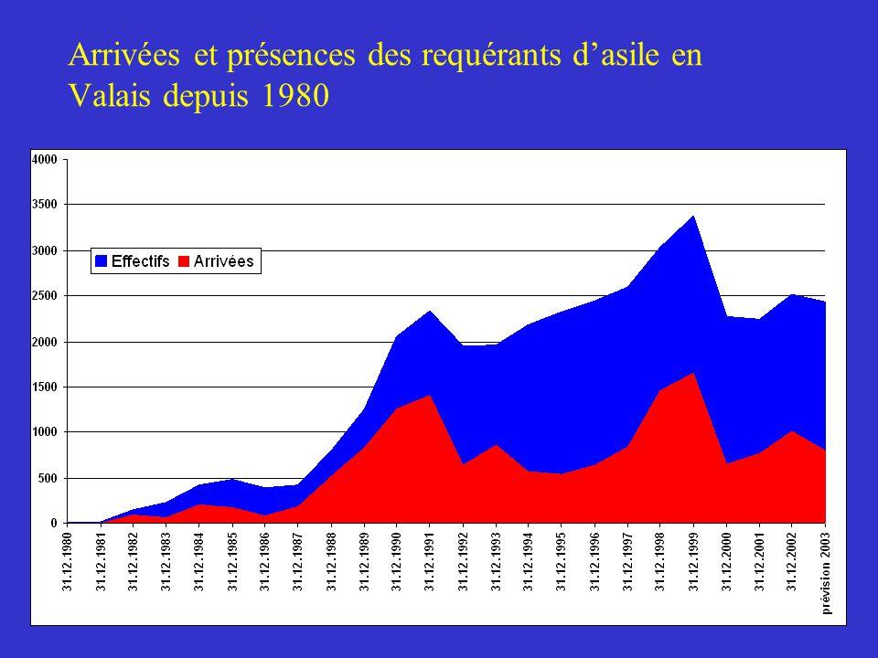 Arrivées et présences des requérants d'asile en Valais depuis 1980