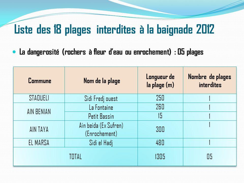 Liste des 18 plages interdites à la baignade 2012 La dangerosité (rochers à fleur d'eau ou enrochement) : 05 plages