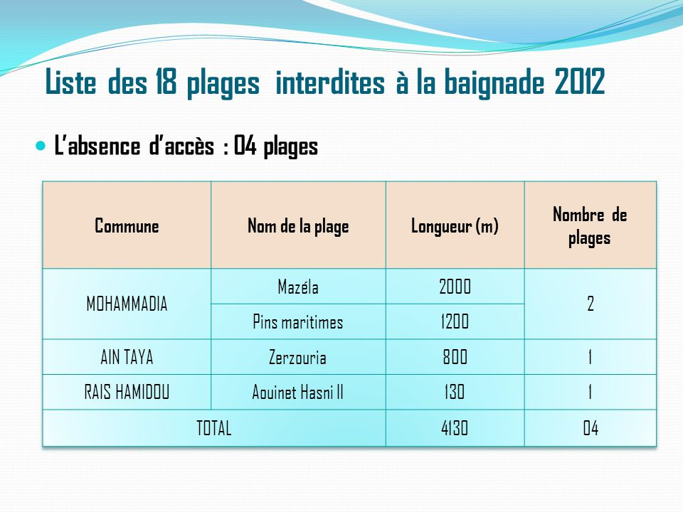 Liste des 18 plages interdites à la baignade 2012 L'absence d'accès : 04 plages
