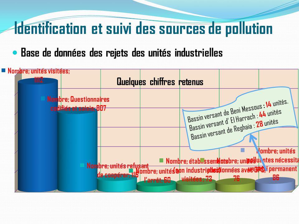 Identification et suivi des sources de pollution Base de données des rejets des unités industrielles Bassin versant de Beni Messous : 14 unités. Bassi