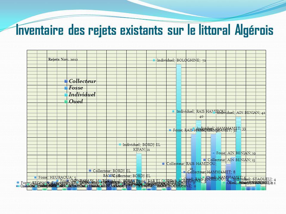 Identification et suivi des sources de pollution Base de données des rejets des unités industrielles Bassin versant de Beni Messous : 14 unités.