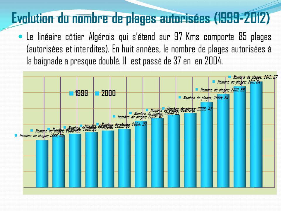Evolution du nombre de plages autorisées (1999-2012) Le linéaire côtier Algérois qui s'étend sur 97 Kms comporte 85 plages (autorisées et interdites).