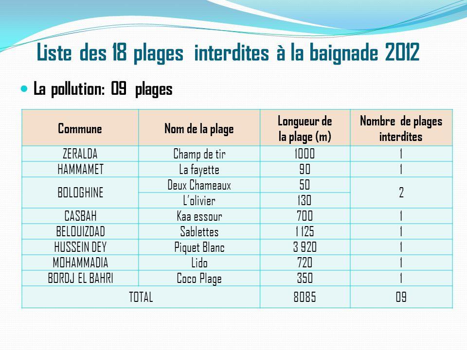 Liste des 18 plages interdites à la baignade 2012 CommuneNom de la plage Longueur de la plage (m) Nombre de plages interdites ZERALDAChamp de tir10001
