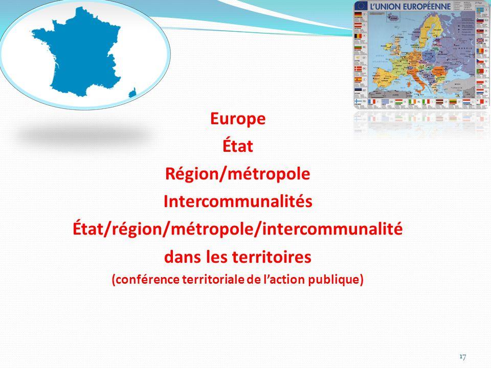 Europe État Région/métropole Intercommunalités État/région/métropole/intercommunalité dans les territoires (conférence territoriale de l'action publiq