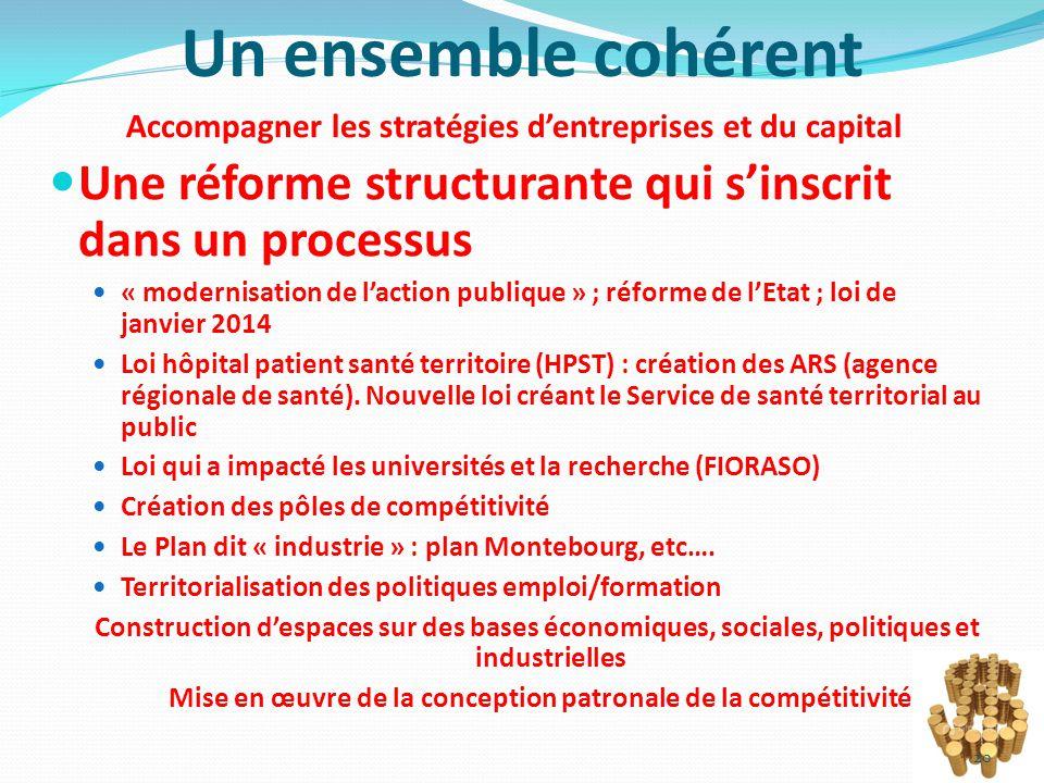 Un ensemble cohérent Accompagner les stratégies d'entreprises et du capital Une réforme structurante qui s'inscrit dans un processus « modernisation d