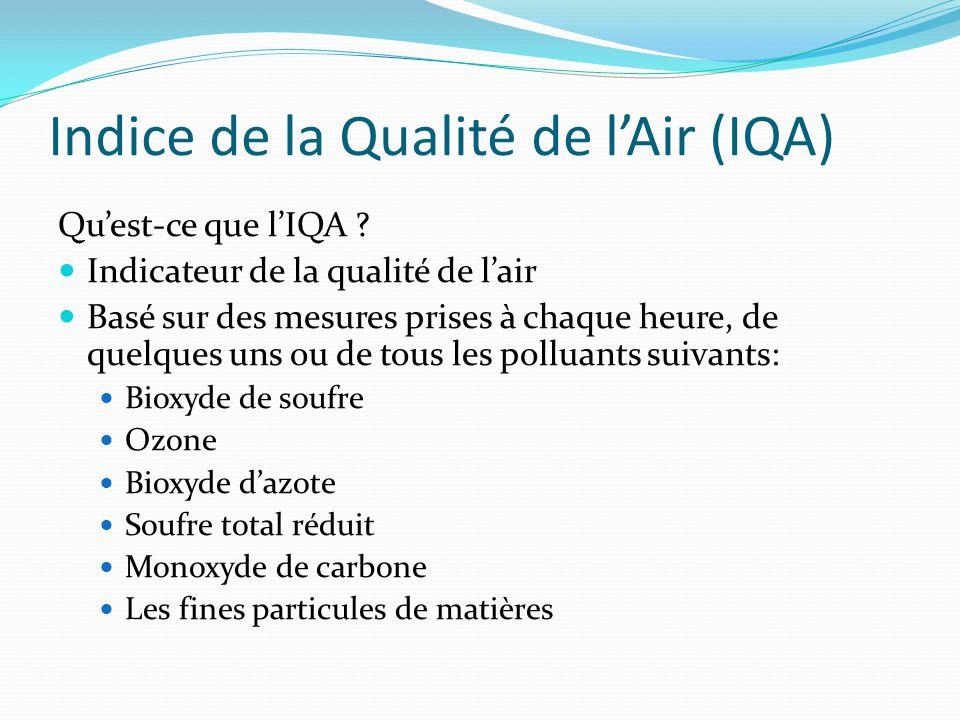 Indice de la Qualité de l'Air (IQA) Qu'est-ce que l'IQA ? Indicateur de la qualité de l'air Basé sur des mesures prises à chaque heure, de quelques un