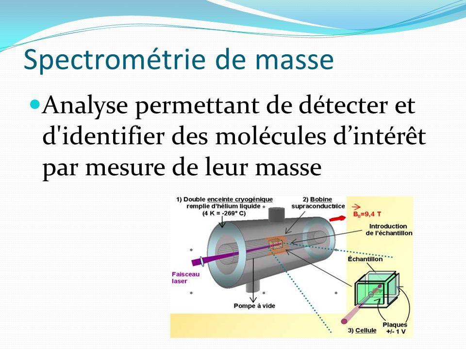 Spectrométrie de masse Analyse permettant de détecter et d'identifier des molécules d'intérêt par mesure de leur masse