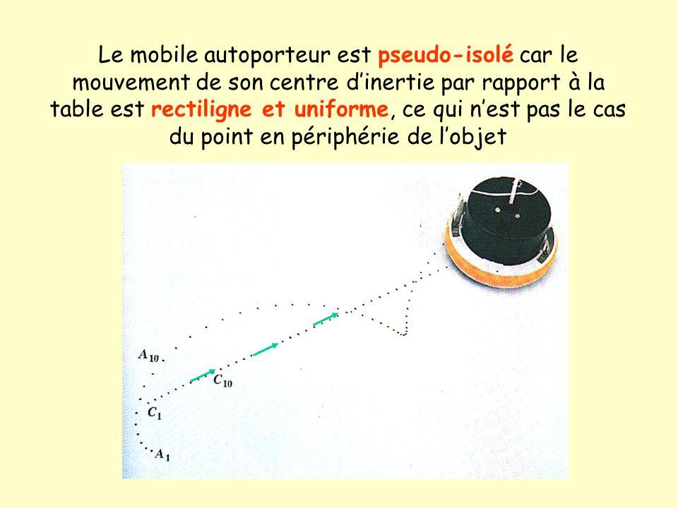 Le principe d'inertie F1F1 F2F2 F3F3 F 1 +F 2 +F 3 =0 Vg = constante Dans un référentiel galiléen, le vecteur vitesse Vg du centre d'inertie d'un soli