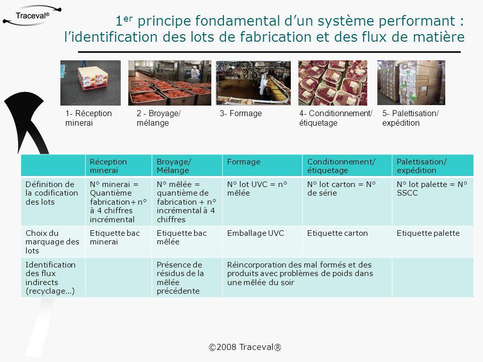 1 er principe fondamental d'un système performant : l'identification des lots de fabrication et des flux de matière 1- Réception minerai 2 - Broyage/