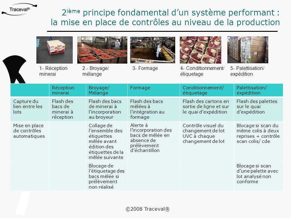 2 ième principe fondamental d'un système performant : la mise en place de contrôles au niveau de la production 1- Réception minerai 2 - Broyage/ mélan