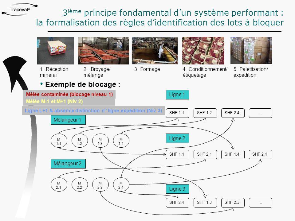 3 ième principe fondamental d'un système performant : la formalisation des règles d'identification des lots à bloquer 1- Réception minerai 2 - Broyage