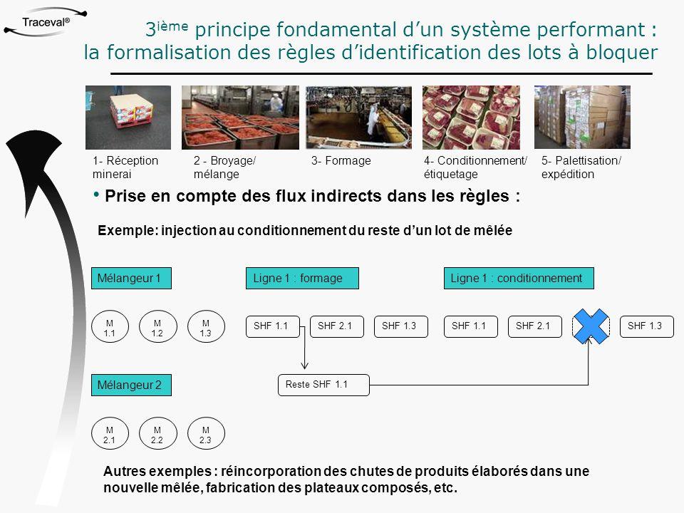 1- Réception minerai 2 - Broyage/ mélange 3- Formage4- Conditionnement/ étiquetage 5- Palettisation/ expédition Prise en compte des flux indirects dan