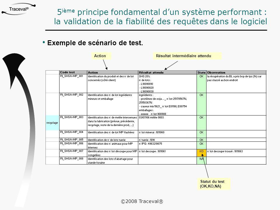 Exemple de scénario de test. Statut du test (OK,KO,NA) 5 ième principe fondamental d'un système performant : la validation de la fiabilité des requête
