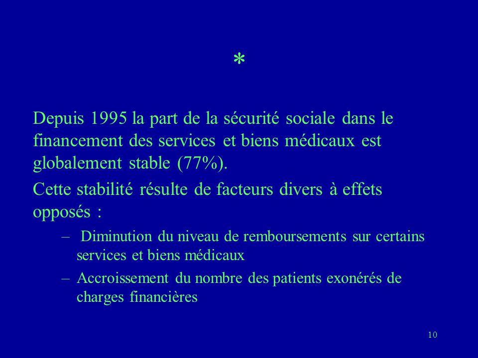 10 * Depuis 1995 la part de la sécurité sociale dans le financement des services et biens médicaux est globalement stable (77%).