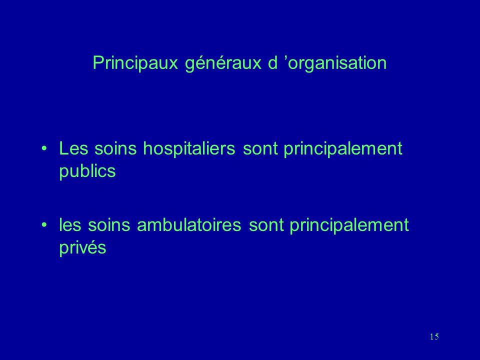 15 Principaux généraux d 'organisation Les soins hospitaliers sont principalement publics les soins ambulatoires sont principalement privés