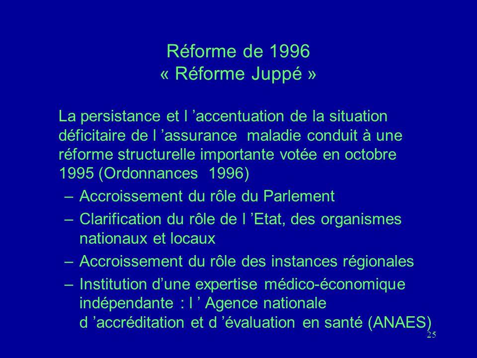 25 Réforme de 1996 « Réforme Juppé » La persistance et l 'accentuation de la situation déficitaire de l 'assurance maladie conduit à une réforme structurelle importante votée en octobre 1995 (Ordonnances 1996) –Accroissement du rôle du Parlement –Clarification du rôle de l 'Etat, des organismes nationaux et locaux –Accroissement du rôle des instances régionales –Institution d'une expertise médico-économique indépendante : l ' Agence nationale d 'accréditation et d 'évaluation en santé (ANAES)