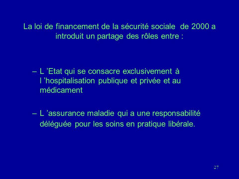 27 La loi de financement de la sécurité sociale de 2000 a introduit un partage des rôles entre : –L 'Etat qui se consacre exclusivement à l 'hospitalisation publique et privée et au médicament –L 'assurance maladie qui a une responsabilité déléguée pour les soins en pratique libérale.