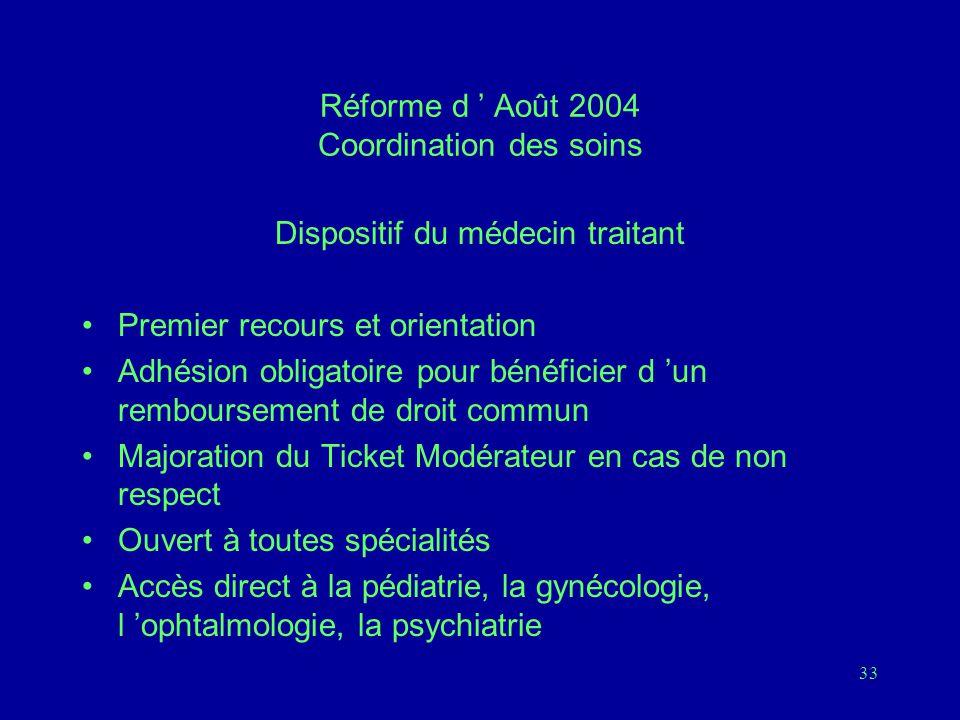 33 Réforme d ' Août 2004 Coordination des soins Dispositif du médecin traitant Premier recours et orientation Adhésion obligatoire pour bénéficier d 'un remboursement de droit commun Majoration du Ticket Modérateur en cas de non respect Ouvert à toutes spécialités Accès direct à la pédiatrie, la gynécologie, l 'ophtalmologie, la psychiatrie