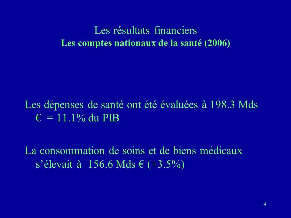 4 Les résultats financiers Les comptes nationaux de la santé (2006) Les dépenses de santé ont été évaluées à 198.3 Mds € = 11.1% du PIB La consommation de soins et de biens médicaux s'élevait à 156.6 Mds € (+3.5%)