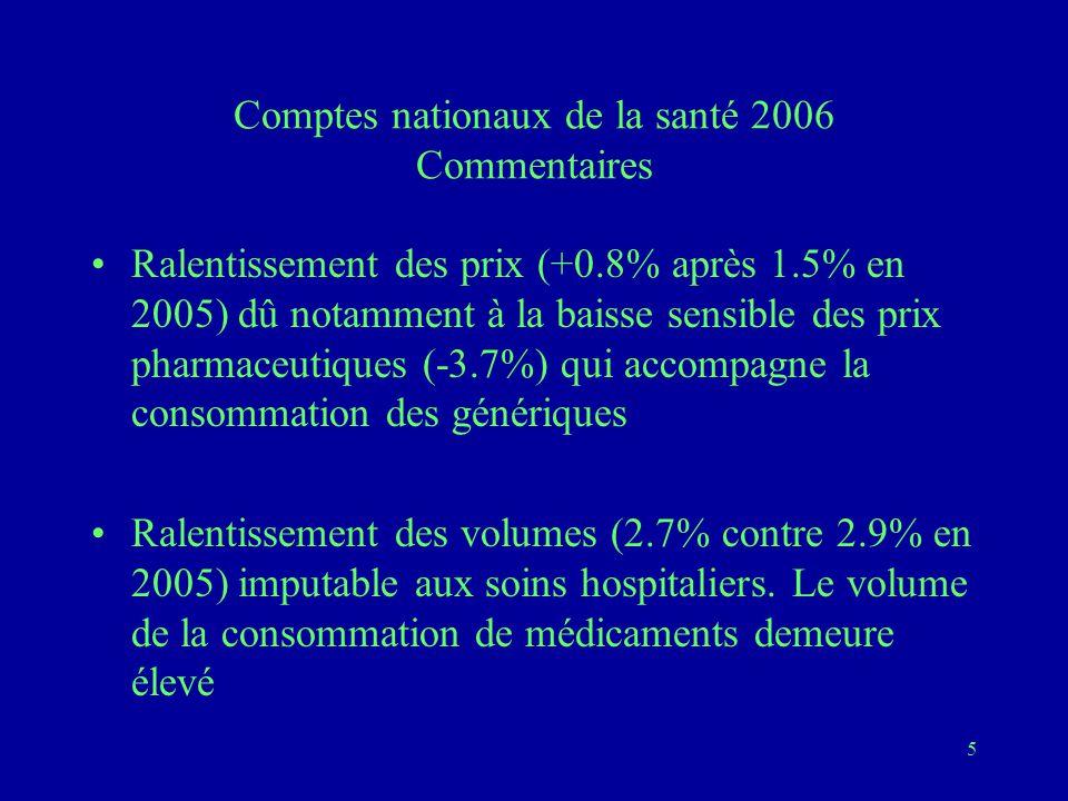 5 Comptes nationaux de la santé 2006 Commentaires Ralentissement des prix (+0.8% après 1.5% en 2005) dû notamment à la baisse sensible des prix pharmaceutiques (-3.7%) qui accompagne la consommation des génériques Ralentissement des volumes (2.7% contre 2.9% en 2005) imputable aux soins hospitaliers.