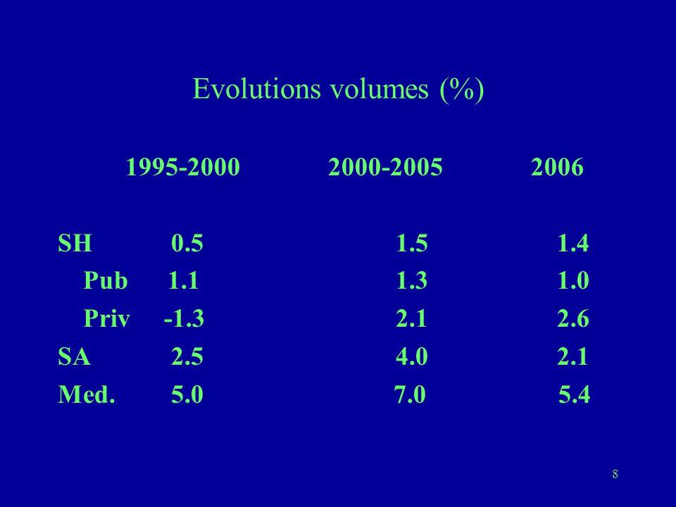 8 Evolutions volumes (%) 1995-2000 2000-20052006 SH 0.5 1.5 1.4 Pub 1.11.3 1.0 Priv -1.3 2.1 2.6 SA 2.54.0 2.1 Med.