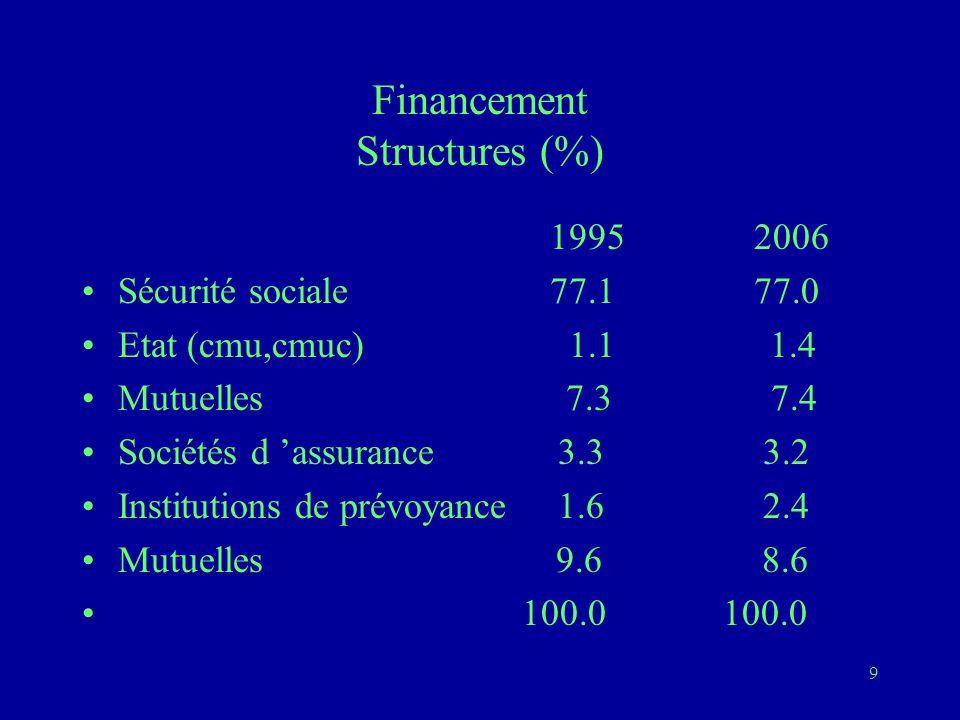 9 Financement Structures (%) 19952006 Sécurité sociale 77.177.0 Etat (cmu,cmuc) 1.1 1.4 Mutuelles 7.3 7.4 Sociétés d 'assurance 3.3 3.2 Institutions de prévoyance 1.6 2.4 Mutuelles 9.6 8.6 100.0 100.0