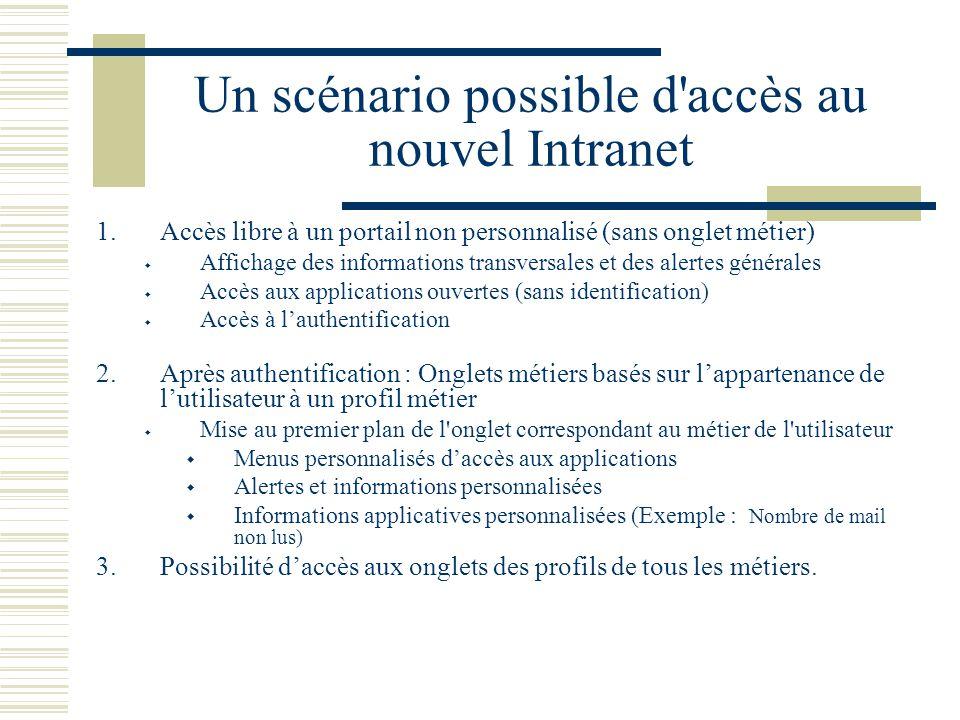 Un scénario possible d'accès au nouvel Intranet 1.Accès libre à un portail non personnalisé (sans onglet métier)  Affichage des informations transver
