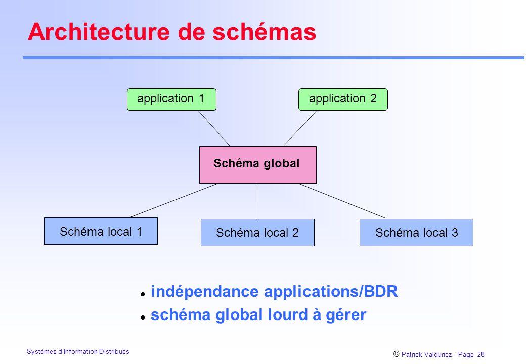 © Patrick Valduriez - Page 28 Systèmes d'Information Distribués Architecture de schémas Schéma global application 1application 2 Schéma local 1 Schéma local 2Schéma local 3 l indépendance applications/BDR l schéma global lourd à gérer
