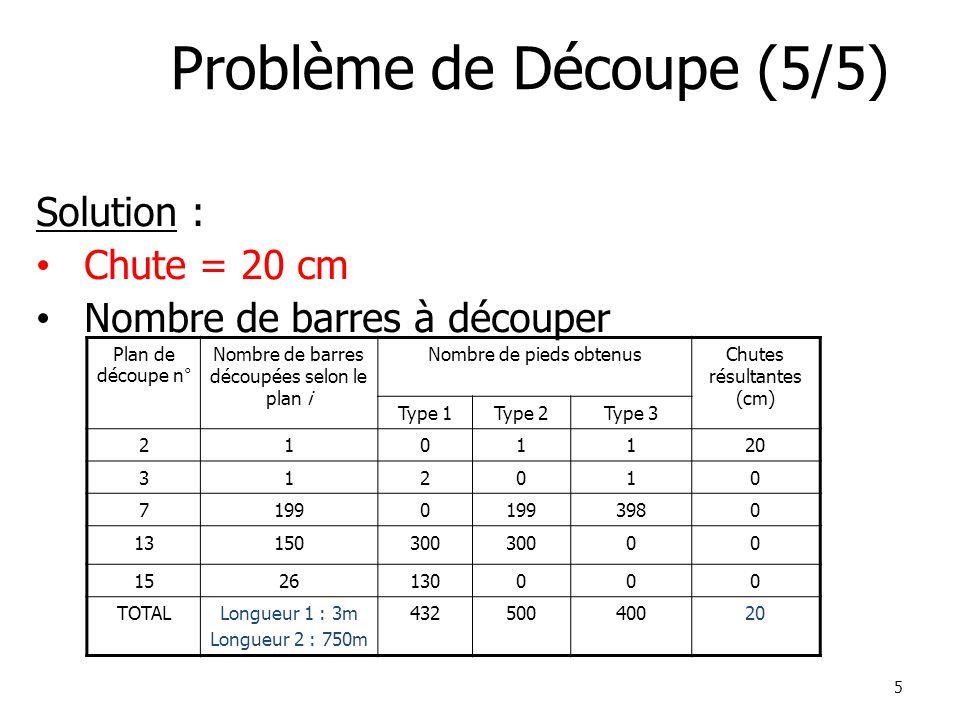 5 Problème de Découpe (5/5) Solution : Chute = 20 cm Nombre de barres à découper Plan de découpe n° Nombre de barres découpées selon le plan i Nombre de pieds obtenusChutes résultantes (cm) Type 1Type 2Type 3 2101120 312010 71990 3980 13150300 00 1526130000 TOTALLongueur 1 : 3m Longueur 2 : 750m 43250040020