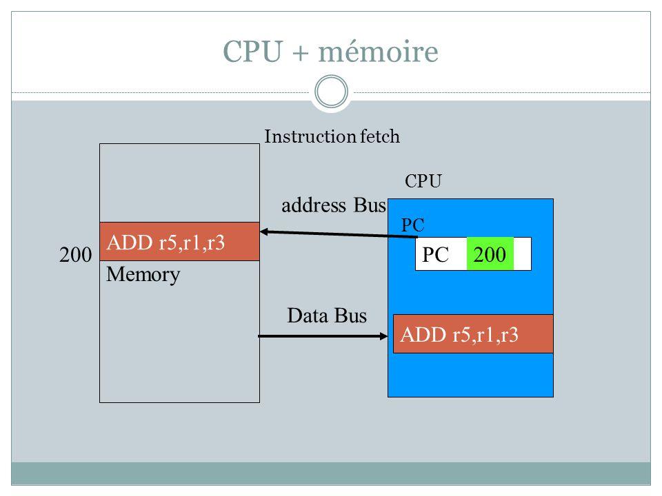 CPU + mémoire Memory PC address Bus Data Bus IR ADD r5,r1,r3 200 ADD r5,r1,r3 Instruction fetch PC CPU