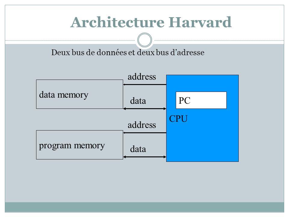 Architecture Harvard CPU PC data memory program memory address data address data Deux bus de données et deux bus d'adresse