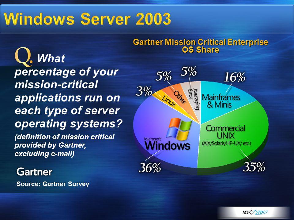 Windows Server 2003 Source: Gartner Survey Gartner Mission Critical Enterprise OS Share What percentage of your mission-critical applications run on e