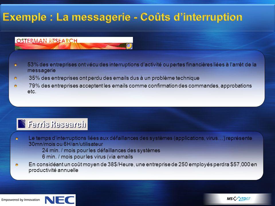 Exemple : La messagerie - Coûts d'interruption 53% des entreprises ont vécu des interruptions d'activité ou pertes financières liées à l'arrêt de la m