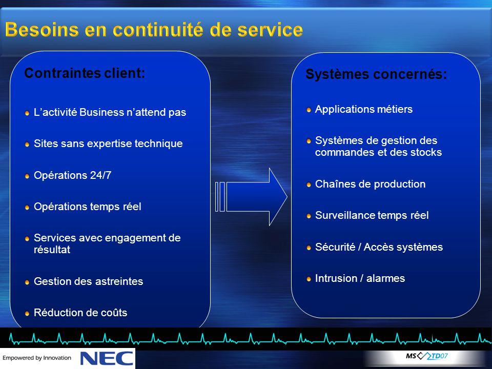 Besoins en continuité de service Contraintes client: L'activité Business n'attend pas Sites sans expertise technique Opérations 24/7 Opérations temps