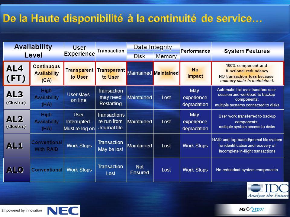 De la Haute disponibilité à la continuité de service… Availability LevelUserExperienceTransaction Performance System Features Disk Data Integrity Memo