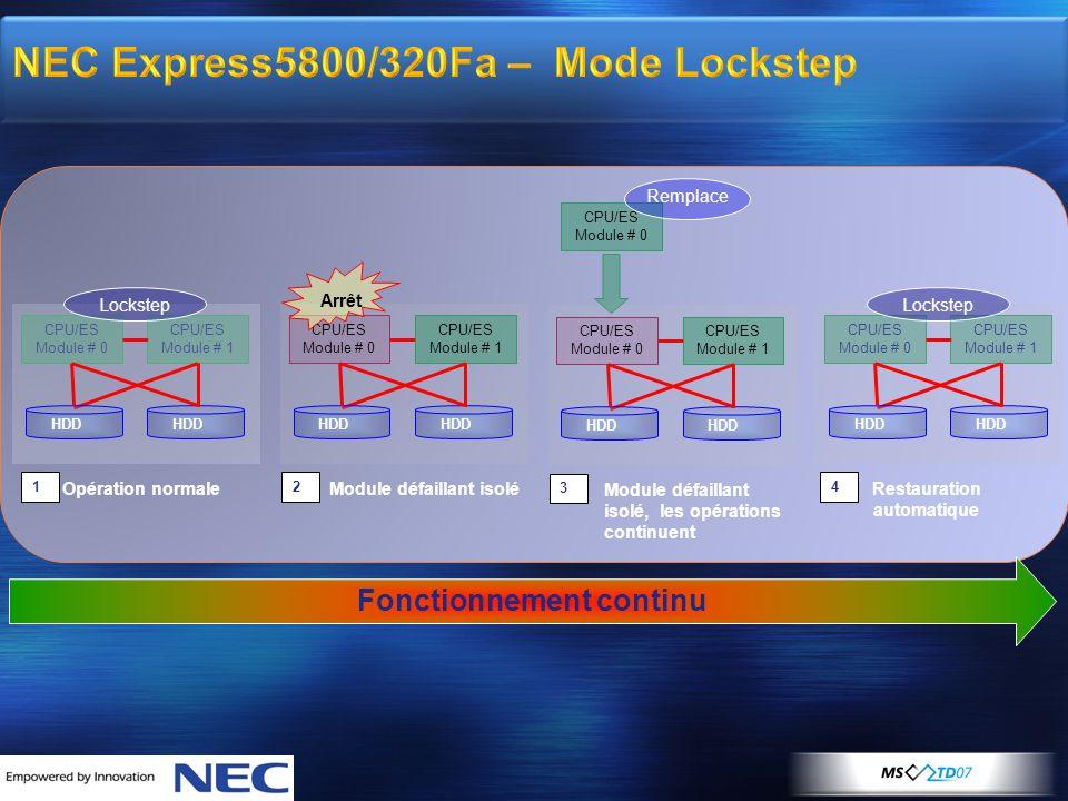 NEC Express5800/320Fa – Mode Lockstep CPU/ES Module # 0 CPU/ES Module # 1 HDD Opération normale 1 Lockstep CPU/ES Module # 0 CPU/ES Module # 1 HDD Restauration automatique 4 Lockstep CPU/ES Module # 0 CPU/ES Module # 1 HDD Module défaillant isolé 2 Arrêt Module défaillant isolé, les opérations continuent CPU/ES Module # 0 CPU/ES Module # 1 HDD 3 Remplace Fonctionnement continu