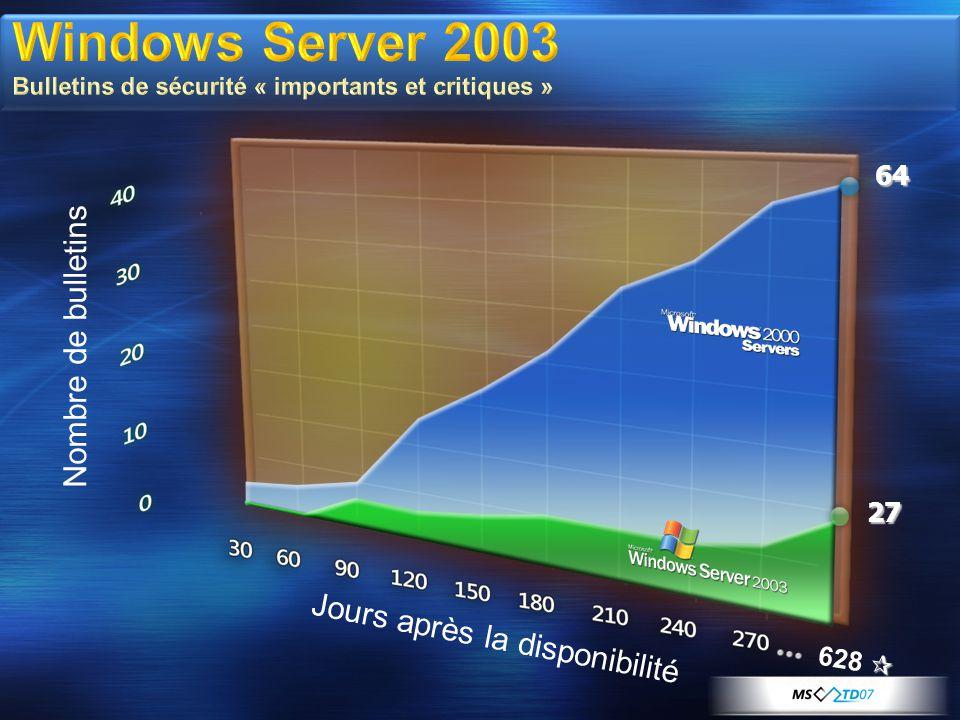 Windows Server 2003 Bulletins de sécurité « importants et critiques » Jours après la disponibilité Nombre de bulletins 64 27  628 