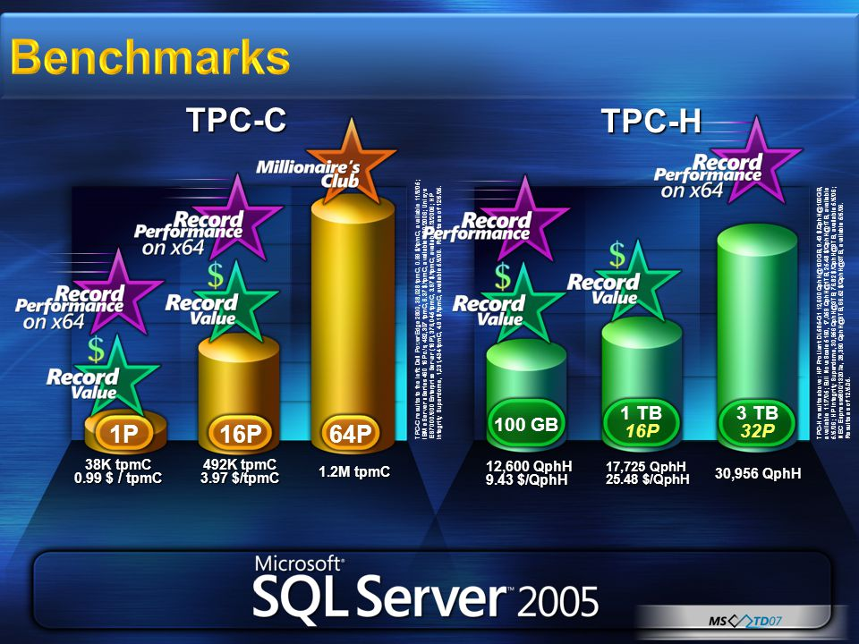Benchmarks TPC-C results to the left: Dell PowerEdge 2800, 38,028 tpmC, 0.99 $/tpmC, available 11/8/05; IBM eServer xSeries 460 16P c/s, 492,307 tpmC, 6.37 $/tpmC, available 5/20/2006; Unisys ES7000/600 Enterprise Server (16P), 376,045 tpmC, 3.97 $/tpmC, available 1/3/2006; HP Integrity Superdome, 1,231,434 tpmC, 4.91 $/tpmC, available 5/5/06.