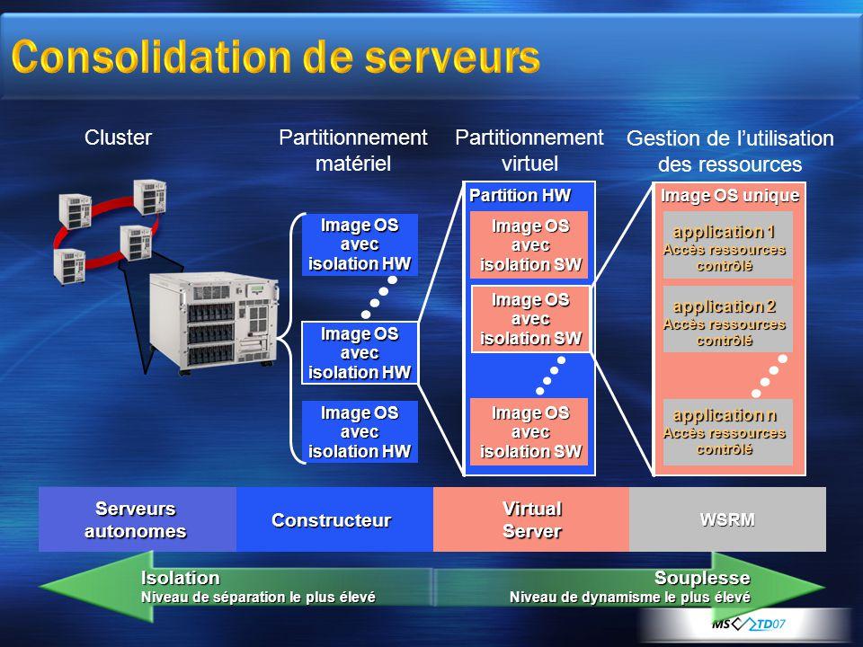 Consolidation de serveurs Partitionnement matériel Image OS avec isolation HW Partitionnement virtuel Gestion de l'utilisation des ressources Image OS