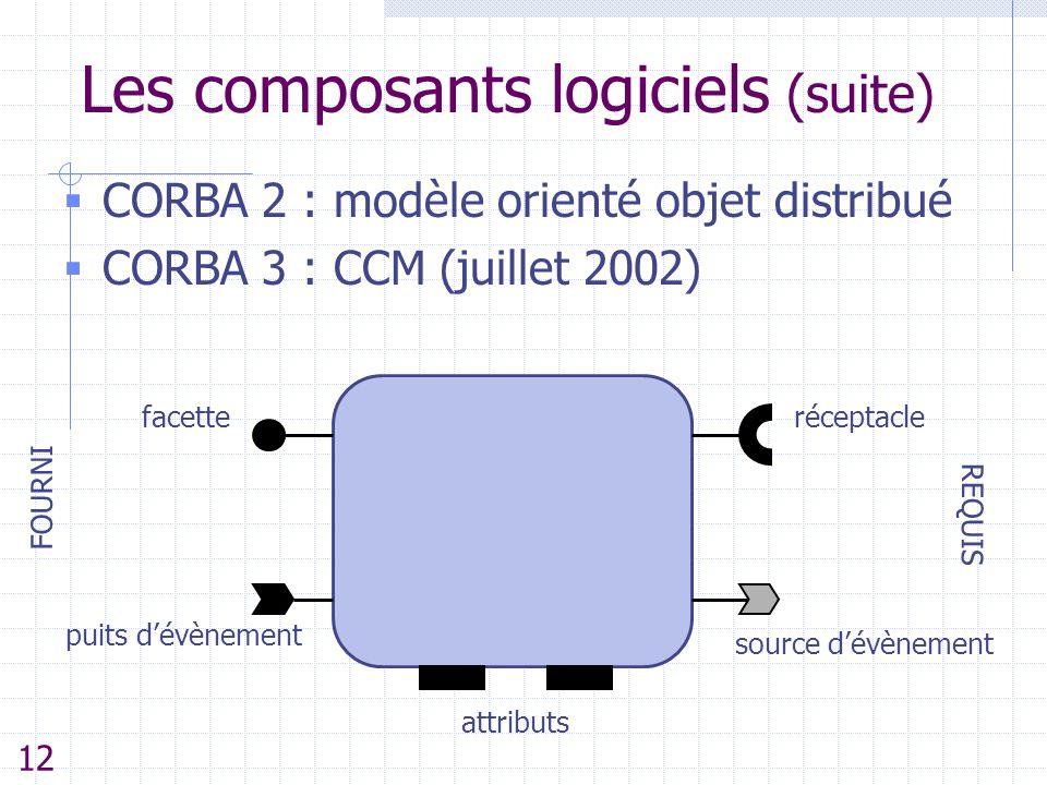 Les composants logiciels (suite)  CORBA 2 : modèle orienté objet distribué  CORBA 3 : CCM (juillet 2002) facette puits d'évènement FOURNI REQUIS att