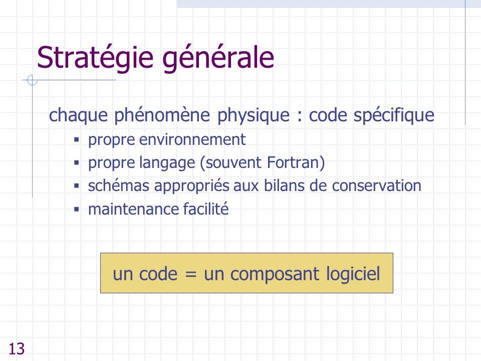 Stratégie générale chaque phénomène physique : code spécifique  propre environnement  propre langage (souvent Fortran)  schémas appropriés aux bila
