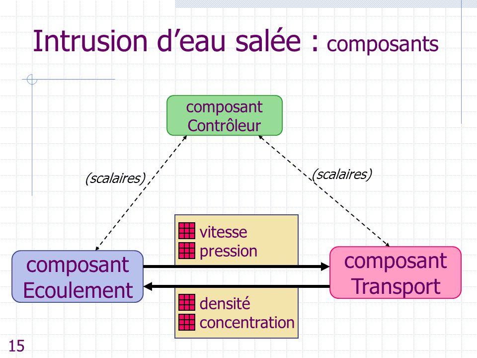 Intrusion d'eau salée : composants composant Ecoulement composant Transport composant Contrôleur densité concentration vitesse pression (scalaires) 15