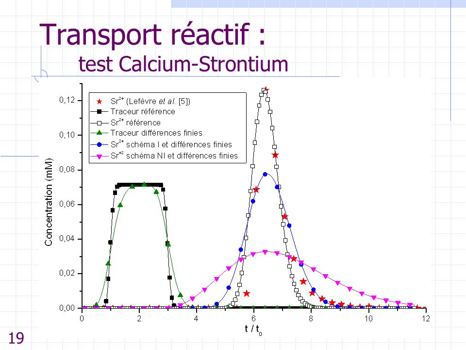 Transport réactif : test Calcium-Strontium 19