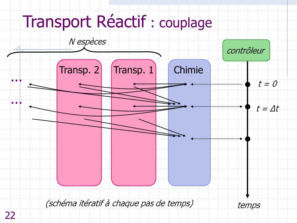 Transport Réactif : couplage ChimieTransp. 1 temps t = 0 t = Δt contrôleur Transp. 2... (schéma itératif à chaque pas de temps) N espèces 22