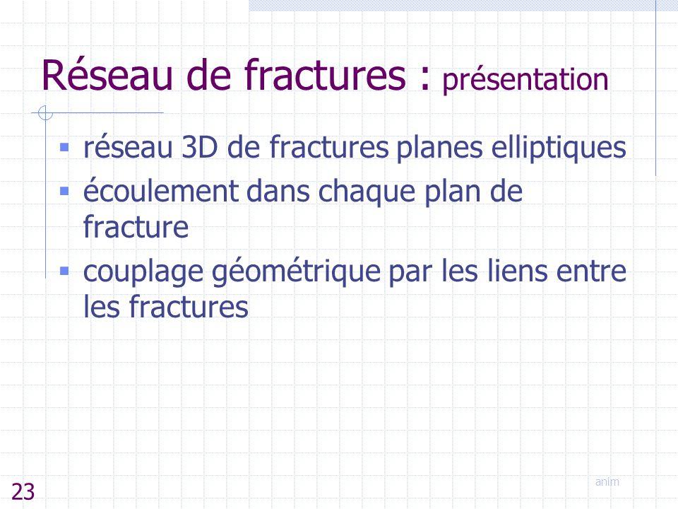 Réseau de fractures : présentation  réseau 3D de fractures planes elliptiques  écoulement dans chaque plan de fracture  couplage géométrique par le