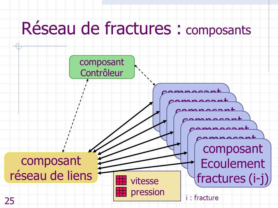 Réseau de fractures : composants composant Ecoulement fracture(i) vitesse pression i : fracture composant Ecoulement fracture(i) composant Ecoulement