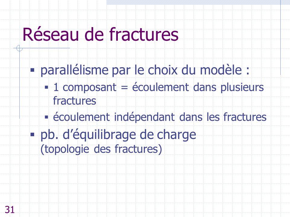 Réseau de fractures  parallélisme par le choix du modèle :  1 composant = écoulement dans plusieurs fractures  écoulement indépendant dans les frac