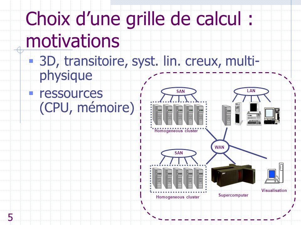 Choix d'une grille de calcul : motivations  3D, transitoire, syst. lin. creux, multi- physique  ressources (CPU, mémoire) Homogeneous cluster SAN Ho