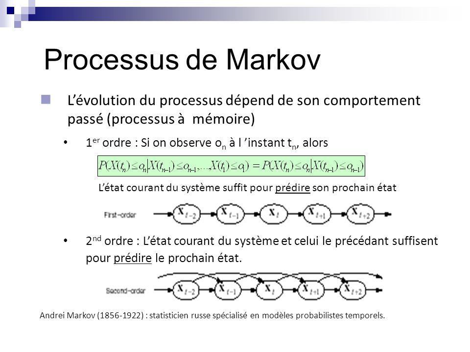  Processus stochastique à temps discret  Les états X n forment une suite d'indice {0,1,2,…}  Propriété de Markov :  Hypothèse de stationnarité :  Probabilités de transition entre états :  Matrice des probabilités de transition P=[P ij ]  Probabilités initiales : Exemple: Alphabet :  = {'A','C','G','T'} Séquence : {X n } = ACGCCTAGGCTAGCTTATCG Chaîne de Markov